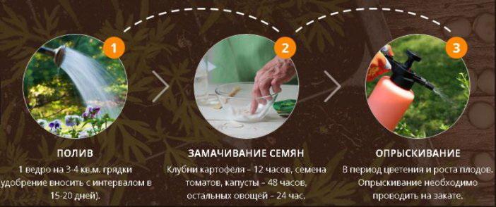 BioGrow как применять